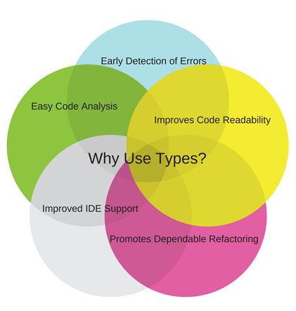 Why Use Types